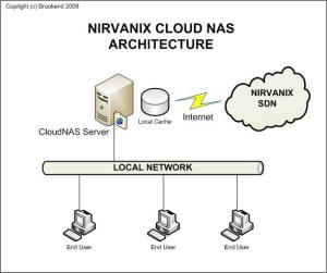 nirvanix-sdn-diagram